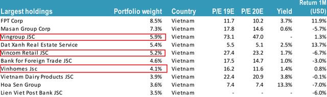 """Quy mô danh mục Tundra Vietnam Fund ngày càng giảm, tỷ trọng cổ phiếu """"họ VinGroup"""" tiếp tục gia tăng - Ảnh 1."""