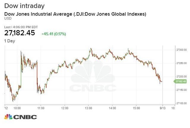 Dow Jones khởi sắc 7 phiên tiên tiếp, chạm sát mức cao nhất cao nhất mọi thời đại - Ảnh 1.