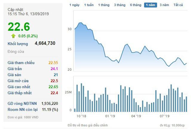 Một lãnh đạo của Hòa Phát đăng ký bán 1,5 triệu cổ phiếu HPG để giải quyết nhu cầu tài chính cá nhân - Ảnh 1.