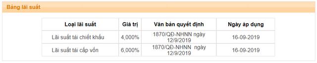 Chính thức giảm 0,25 điểm phần trăm các lãi suất điều hành từ hôm nay 16/9 - Ảnh 1.