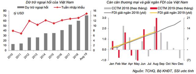 Chứng khoán SSI: Trong rủi ro tiềm ẩn của toàn thế giới, NNNH giảm lãi suất có thể hỗ trợ doanh nghiệp về vốn, song vẫn chưa đủ! - Ảnh 4.
