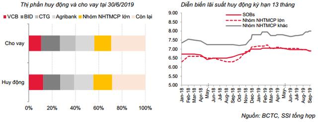 Chứng khoán SSI: Trong rủi ro tiềm ẩn của toàn thế giới, NNNH giảm lãi suất có thể hỗ trợ doanh nghiệp về vốn, song vẫn chưa đủ! - Ảnh 5.