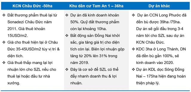 Sonadezi Long Thành (SZL): Sức hút từ dự án sân bay và quỹ đất tiềm năng trong trung và dài hạn - Ảnh 2.