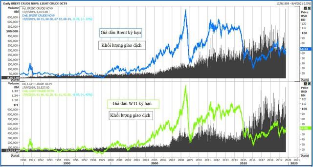 Thị trường ngày 18/9: Dầu đảo chiều giảm 6%, vàng tăng đợi kết quả của Fed - Ảnh 1.