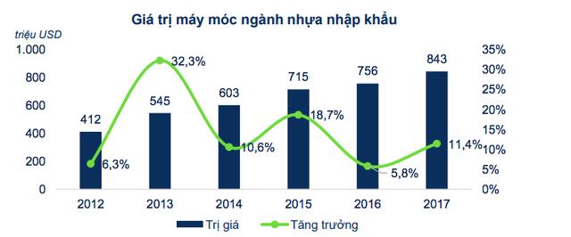 Ngành nhựa Việt Nam: Phụ thuộc hoàn toàn dây chuyền, máy móc nhập khẩu, công nghệ chủ yếu là của Trung Quốc - Ảnh 1.