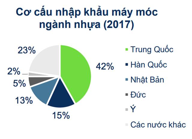 Ngành nhựa Việt Nam: Phụ thuộc hoàn toàn dây chuyền, máy móc nhập khẩu, công nghệ chủ yếu là của Trung Quốc - Ảnh 2.