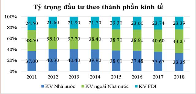 Đây là những con số đáng lưu ý cho thấy kinh tế Việt Nam cứng nhắc, chưa tạo điều kiện cho các ngành nghề thời 4.0 phát triển - Ảnh 2.