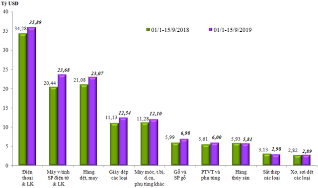 Đến ngày 15/9, Việt Nam xuất siêu 5,57 tỷ USD - Ảnh 2.