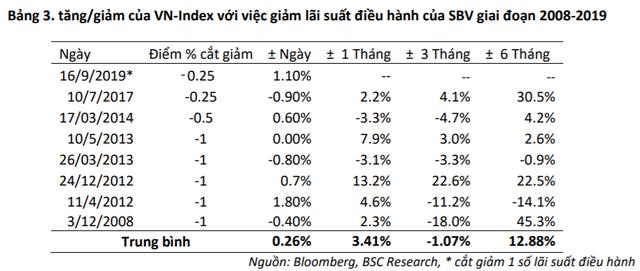 NHNN giảm 0,25% lãi suất điều hành tác động ra sao tới diễn biến TTCK Việt Nam? - Ảnh 1.