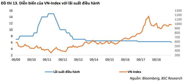 NHNN giảm 0,25% lãi suất điều hành tác động ra sao tới diễn biến TTCK Việt Nam? - Ảnh 2.