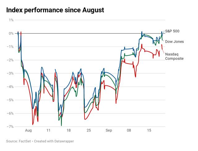 Nhà đầu tư nín thở chờ đợi kết quả của đàm phán thương mại Mỹ - Trung, S&P 500 vẫn tiệm cận mức đỉnh lịch sử - Ảnh 1.