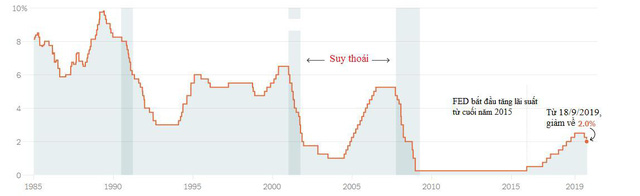 Fed hạ lãi suất sẽ tác động thế nào đến tỷ giá và thị trường chứng khoán Việt Nam? - Ảnh 1.