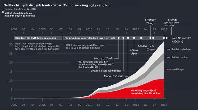 Từng là ông hoàng của thị trường xem phim trực tuyến, Netflix đang lâm vào cảnh khốn khó: Người dùng quay đầu bỏ đi, vốn hoá sụt giảm không ngừng, đối thủ ngày càng mạnh, thời hoàng kim đã đến hồi kết? - Ảnh 2.