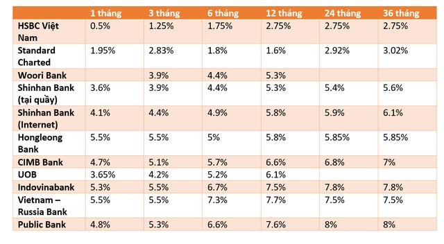 Ngân hàng nội đua lãi suất huy động, các ngân hàng ngoại ở Việt Nam thì thế nào? - Ảnh 1.