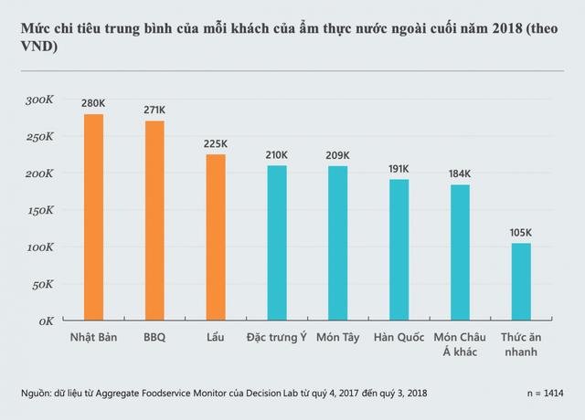 Thị trường Việt Nam là mỏ vàng cho các nhà hàng Nhật Bản - Ảnh 2.
