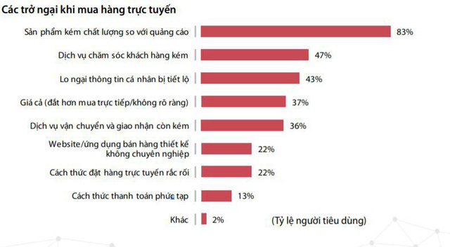 Doanh thu thương mại điện tử Việt Nam đạt hơn 8 tỉ USD, tăng trưởng 30% - Ảnh 2.