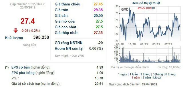 VI Fund II mới chỉ bán được 1/4 cổ phần Gemadept trong tổng số 58 triệu cổ phiếu đăng ký - Ảnh 1.