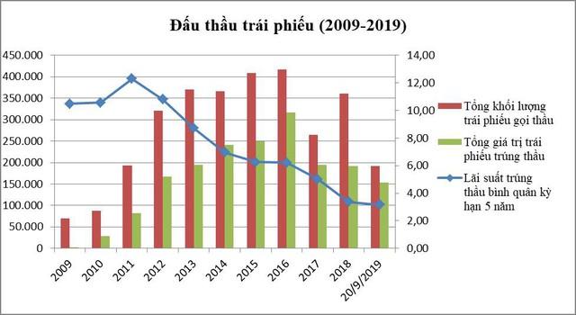 10 năm thị trường trái phiếu Chính phủ: Bất ngờ với giá trị giao dịch tăng bằng lần và giá trị repos chiếm đến 55% - Ảnh 1.
