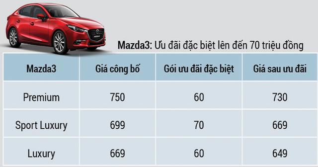 Mazda 3 thế hệ mới lộ diện tại Việt Nam, dòng cũ giảm giá 20-30 triệu đồng - Ảnh 3.