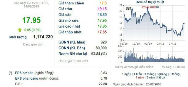 TTC Sugar (SBT) chỉ bán được nửa số lượng cổ phiếu ưu đãi cổ tức do tổ chức tài chính tên tuổi châu Âu DEG mua ít hơn dự kiến - Ảnh 1.