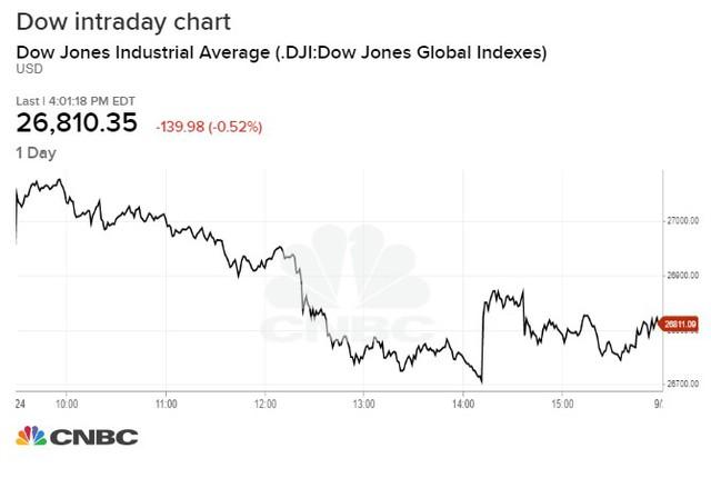 Tổng thống Trump đối mặt với nguy cơ bị luận tội, chứng khoán Mỹ bất ngờ trượt dốc, S&P 500 giảm mạnh nhất trong tháng - Ảnh 1.