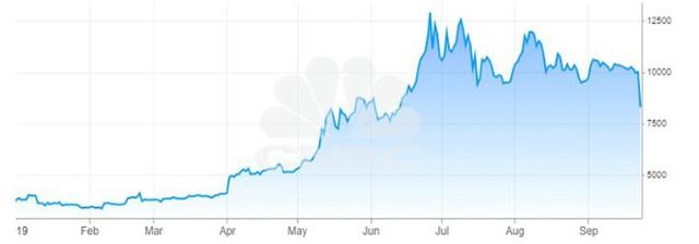 Giá Bitcoin lao dốc, tuột mốc 8.000 USD lần đầu tiên trong 3 tháng - Ảnh 1.