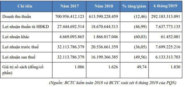 PTSC Quảng Ngãi - Công ty con của PVS sắp chào sàn giao dịch Upcom với 30 triệu cổ phiếu - Ảnh 1.