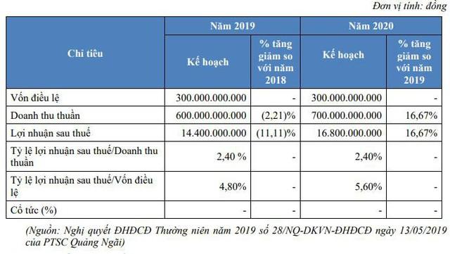 PTSC Quảng Ngãi - Công ty con của PVS sắp chào sàn giao dịch Upcom với 30 triệu cổ phiếu - Ảnh 2.
