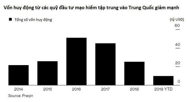 """Bùng nổ khởi nghiệp công nghệ đang hạ nhiệt, những """"kỳ lân"""" Trung Quốc gặp khó khăn trong huy động vốn - Ảnh 1."""