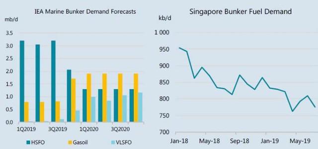 Triển vọng của dầu mỏ vẫn bi quan dù giá tăng mạnh gần đây - Ảnh 2.