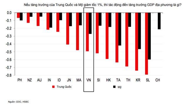Thông điệp quan trọng từ dòng vốn FDI qua phân tích của chuyên gia HSBC - Ảnh 1.
