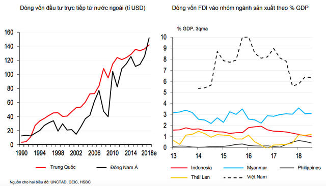 Thông điệp quan trọng từ dòng vốn FDI qua phân tích của chuyên gia HSBC - Ảnh 2.