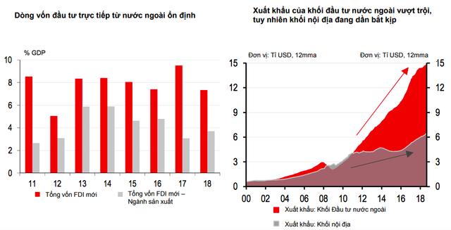 Thông điệp quan trọng từ dòng vốn FDI qua phân tích của chuyên gia HSBC - Ảnh 5.