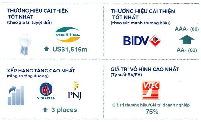 Brand Finance công bố BIDV là thương hiệu Việt Nam mạnh nhất năm 2019 - Ảnh 2.