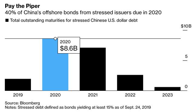 Doanh nghiệp Trung Quốc đứng trên bờ vực vỡ nợ trái phiếu kỷ lục, với 8,6 tỷ USD trái phiếu sẽ đáo hạn vào năm tới - Ảnh 1.