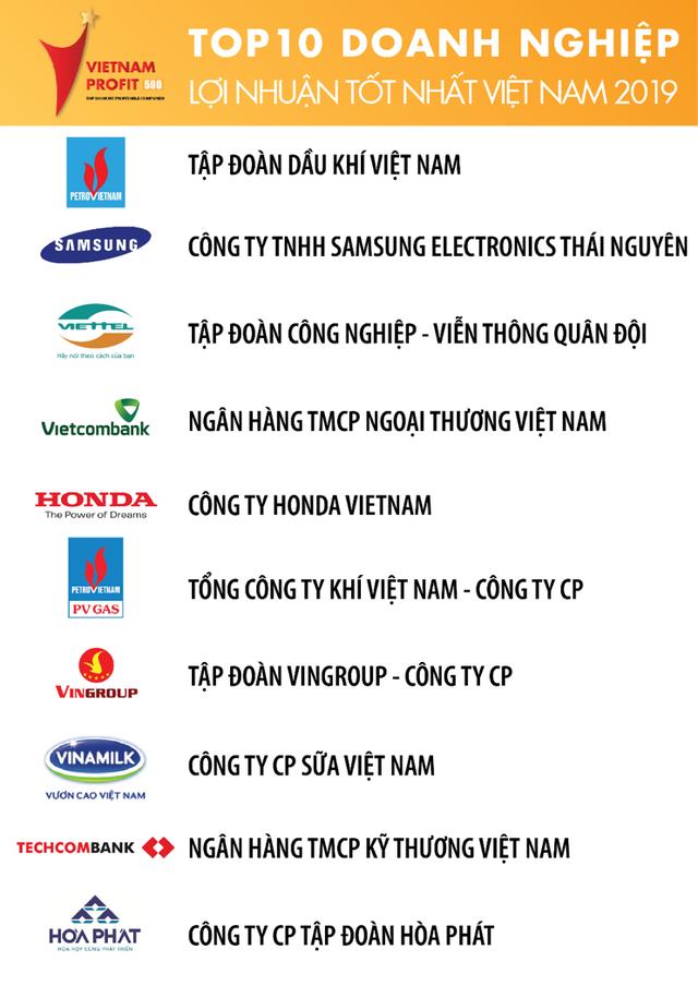 Thấy gì từ bảng xếp hạng top 500 doanh nghiệp lợi nhuận tốt nhất Việt Nam năm 2019? - Ảnh 1.