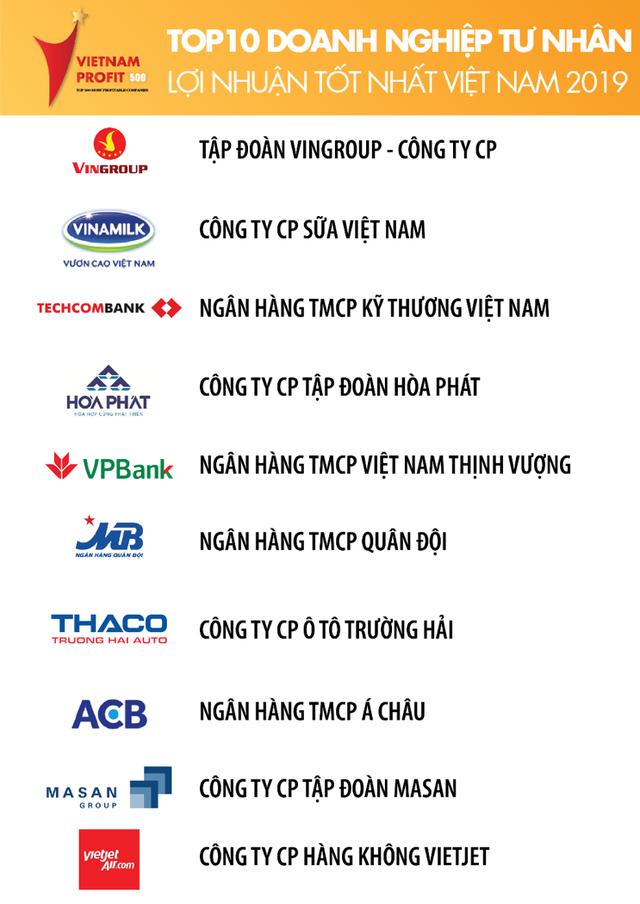 Thấy gì từ bảng xếp hạng top 500 doanh nghiệp lợi nhuận tốt nhất Việt Nam năm 2019? - Ảnh 2.