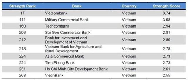 10 ngân hàng Việt Nam có tên trong 500 ngân hàng lớn mạnh nhất khu vực, Vietcombank đứng thứ 17 - Ảnh 1.