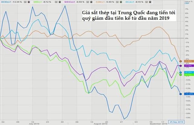 Thị trường ngày 27/9: Giá vàng hồi phục, quặng sắt tăng, các loại thép biến động trái chiều - Ảnh 1.