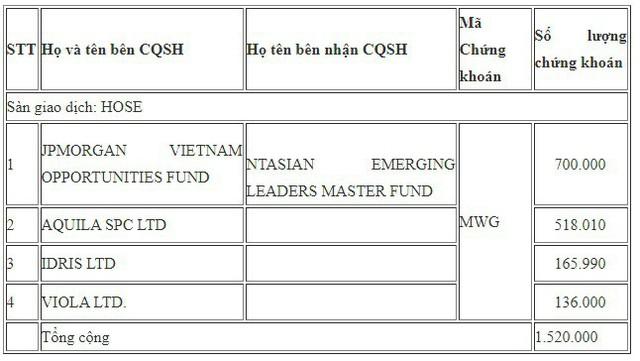 Các quỹ ngoại vừa trao tay hơn 1,5 triệu cổ phiếu MWG - Ảnh 1.
