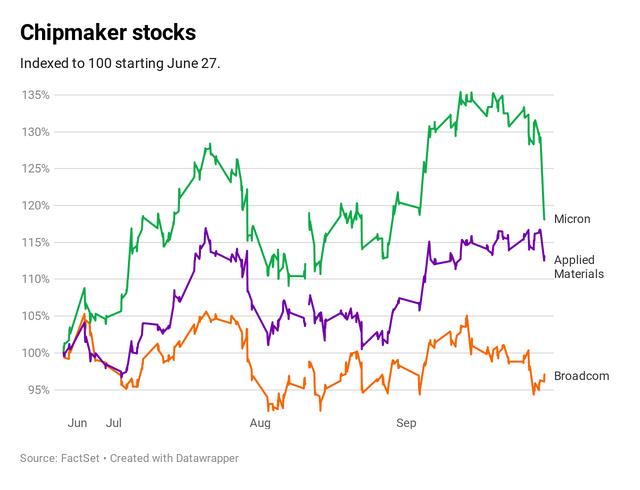Mỹ cân nhắc không đầu tư vào Trung Quốc, Phố Wall giảm phiên thứ hai liên tiếp, cổ phiếu Alibaba chứng kiến ngày tồi tệ nhất trong 4 tháng - Ảnh 2.