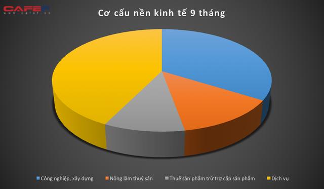 Kinh tế Việt Nam 9 tháng qua các con số  - Ảnh 6.