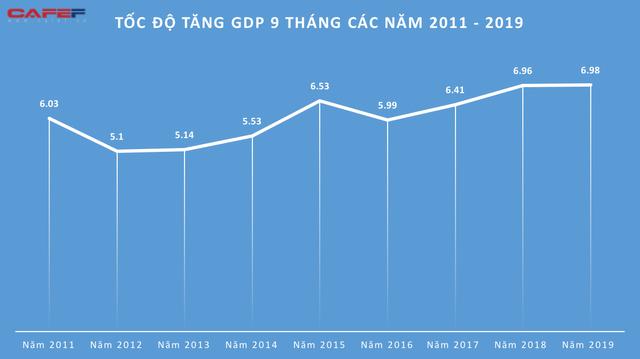 Kinh tế Việt Nam 9 tháng qua các con số  - Ảnh 2.