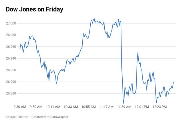 Mỹ cân nhắc không đầu tư vào Trung Quốc, Phố Wall giảm phiên thứ hai liên tiếp, cổ phiếu Alibaba chứng kiến ngày tồi tệ nhất trong 4 tháng - Ảnh 1.