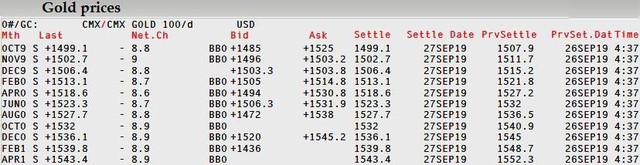 Thị trường tuần đến ngày 28/9:  Dầu, nhôm, than đá cùng lao dốc hơn 3%; vàng biến động liên tục - Ảnh 1.