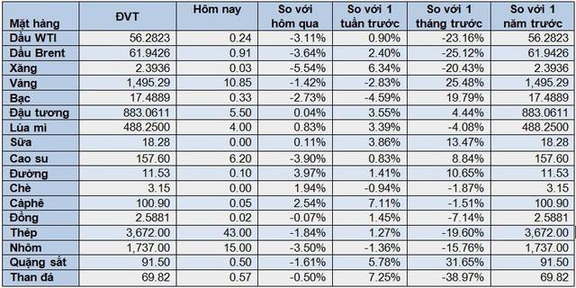 Thị trường tuần đến ngày 28/9:  Dầu, nhôm, than đá cùng lao dốc hơn 3%; vàng biến động liên tục - Ảnh 2.