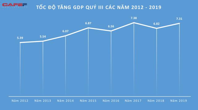Kinh tế Việt Nam 9 tháng qua các con số  - Ảnh 1.
