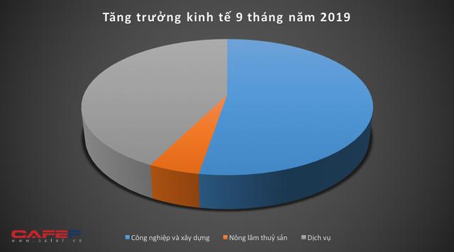 Kinh tế Việt Nam 9 tháng qua các con số  - Ảnh 3.