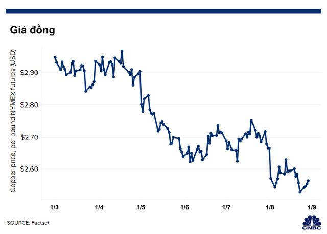 Một loạt các chỉ báo kinh tế Mỹ rơi vào vòng nguy hiểm: Suy thoái sẽ không còn xa! - Ảnh 6.