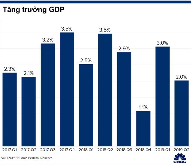 Một loạt các chỉ báo kinh tế Mỹ rơi vào vòng nguy hiểm: Suy thoái sẽ không còn xa! - Ảnh 2.